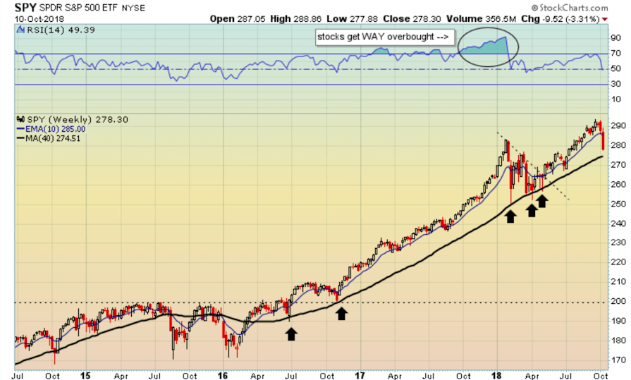 200-day moving average market support