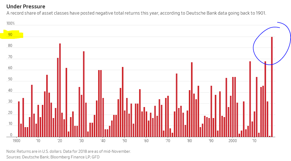 90% of all 70 asset classes tracked by Deutsche Bank are delivering NEGATIVE returns for 2018 (as of mid-November)