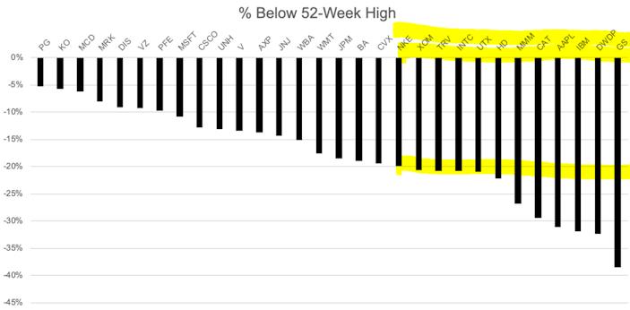 Dow stocks below 52 week high