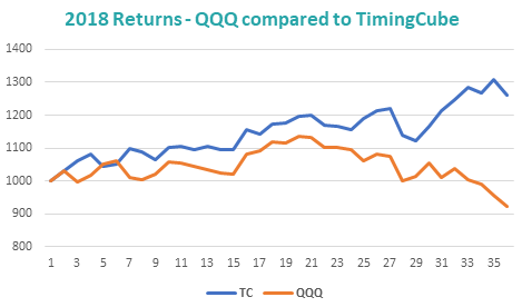2018 returns - QQQ compared to TimingCube