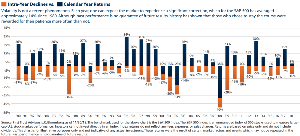 Intra-Year Declines vs. Calendar Year Returns