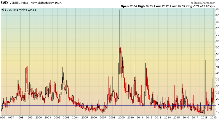 VIX still above 15