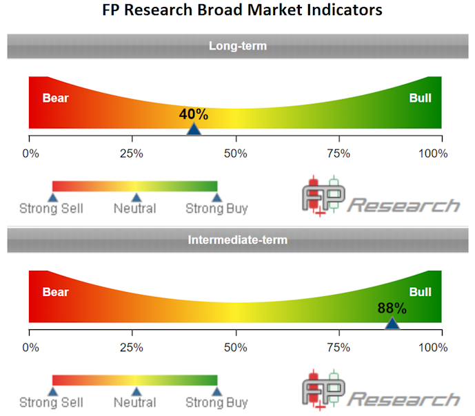 FP Research Broad Market Indicators
