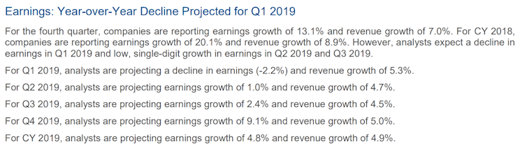 Earnings: Year-over-Year Decline Projected for Q1 2019