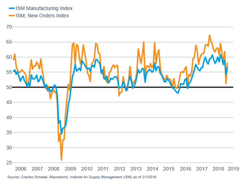 Business confidence coming off the boil