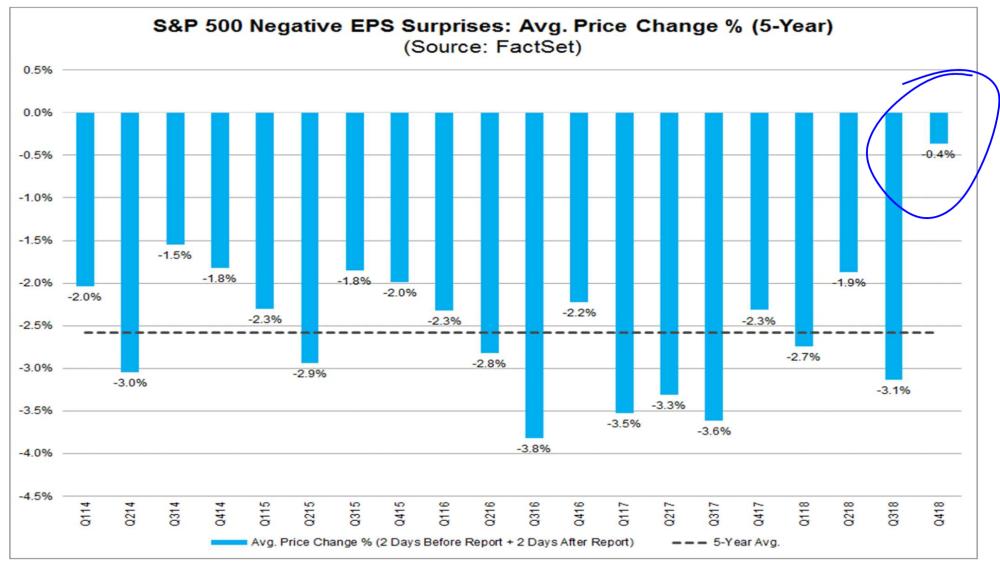 S&P 500 Negative EPS Surprises: Avg. Price Change (5-year)