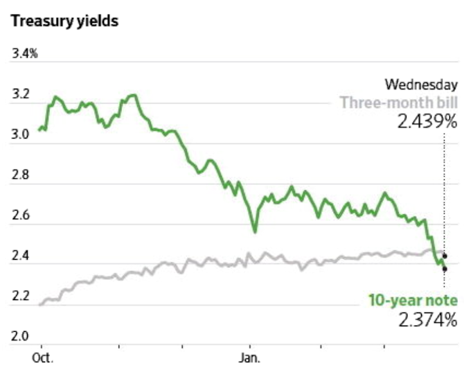 Longer-term interest rates have been falling since November