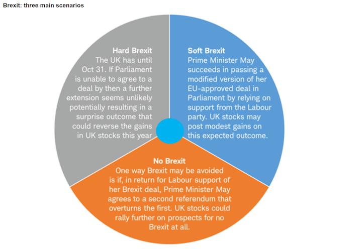Brexit: three main scenarios