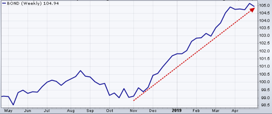 Bonds have been on a one way trek higher since November.