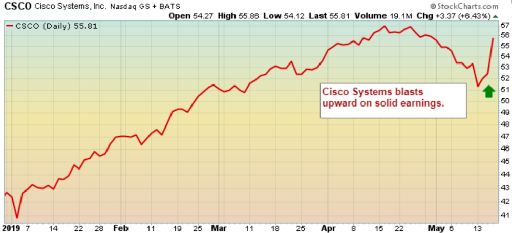 Cisco solid earnings
