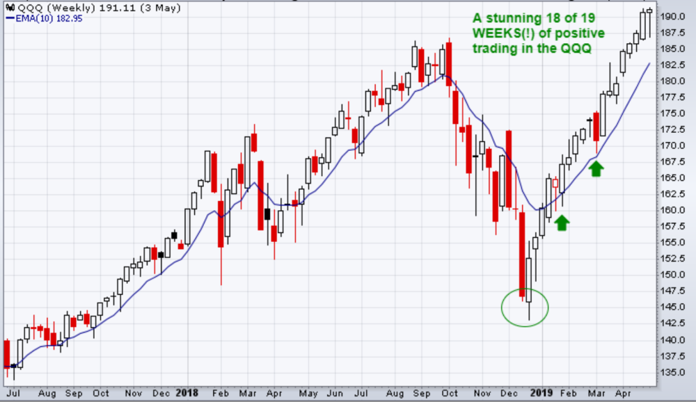 18 weeks of positive trading in the QQQ