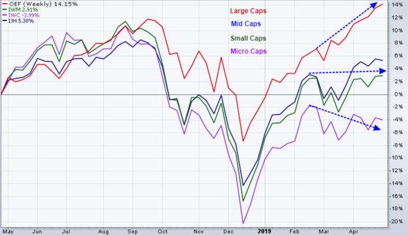 midcap, smallcap and microcap companies remain well below large cap companies.