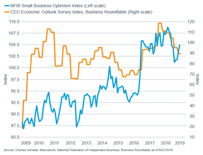 Corporate confidence is mixed