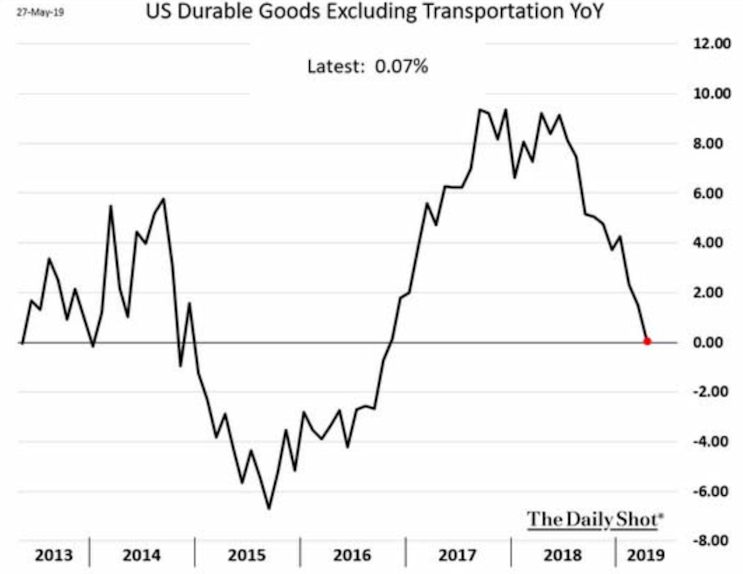 US Durable Goods Excluding Transportation YoY