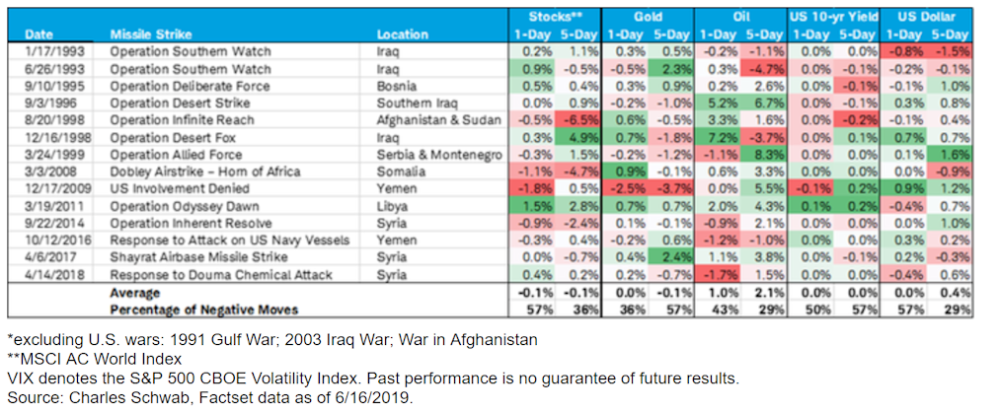 Markets and U.S. missile strikes