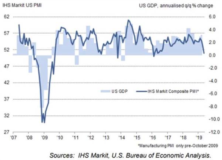 The Purchasing Managers Index, close to a negative sign