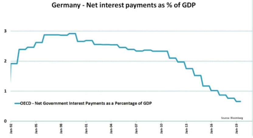 Germany's balance sheet