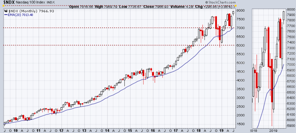 NDX has broken out to new highs
