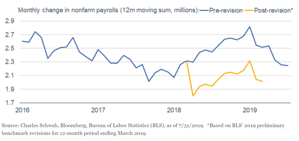 Significant Downward Revision to Payroll Growth