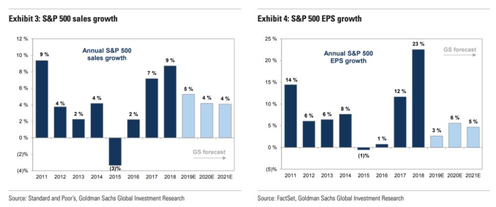 S&P 500 forecast