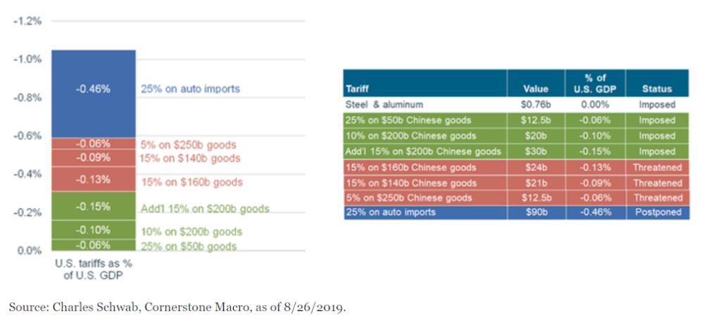 Estimated Impact of U.S.-Imposed Tariffs on U.S. GDP