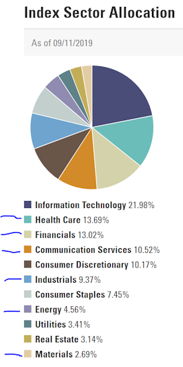 Index Sector Allocation