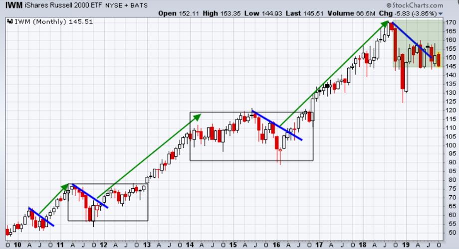 Small-cap stocks continue to struggle
