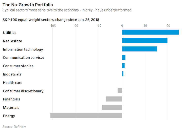 The No-Growth Portfolio