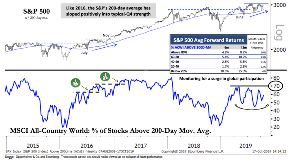 S&P 500 information
