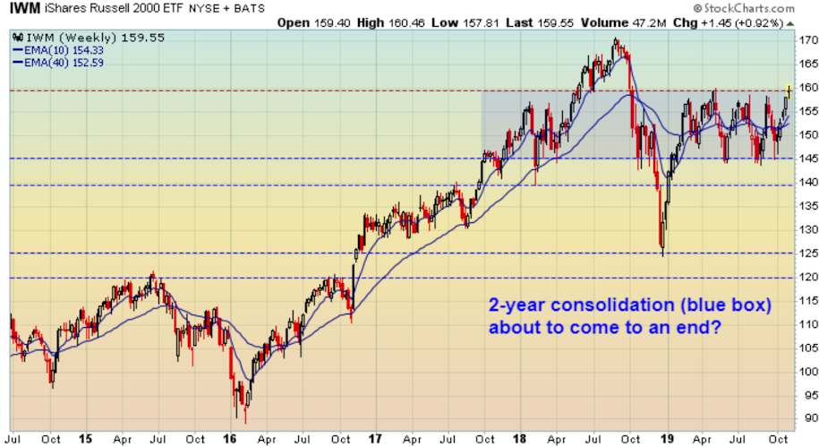 Small and midcap stocks at the end of their consolidation period?