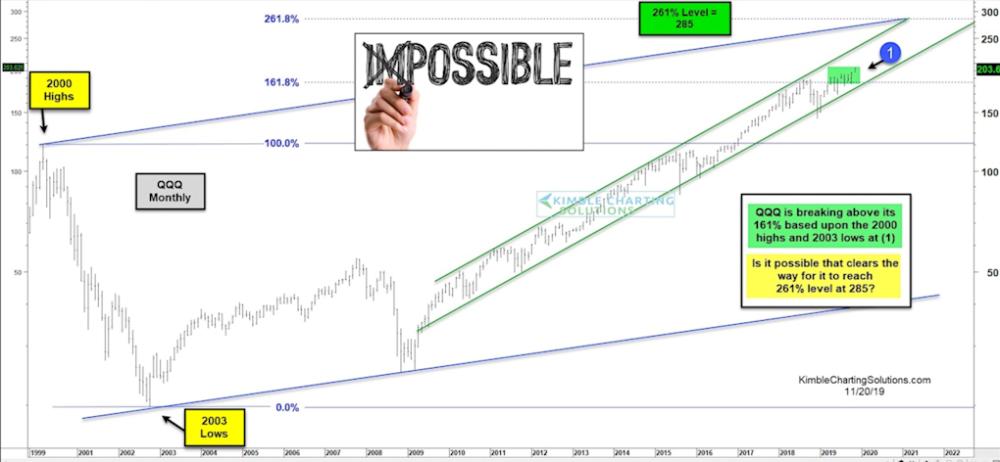 Nasdaq 100's rise over the past decade