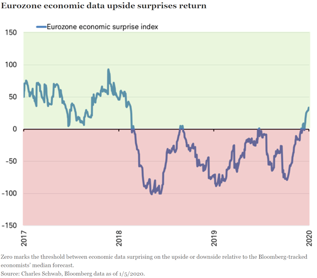 Eurozone economic data upside surprises return