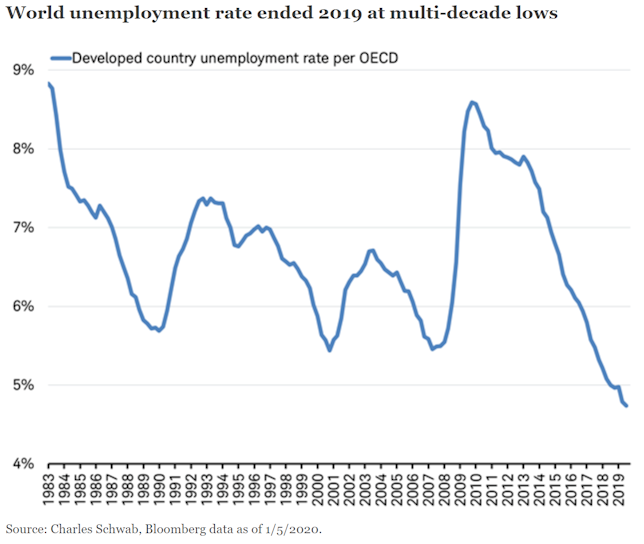 Work unemployment rate ended 2019 at multi-decade lows