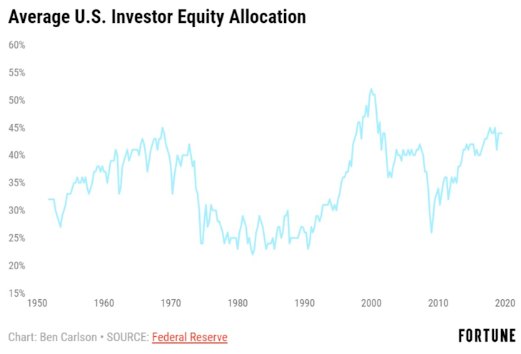 Average U.S. Investor Equity Allocation
