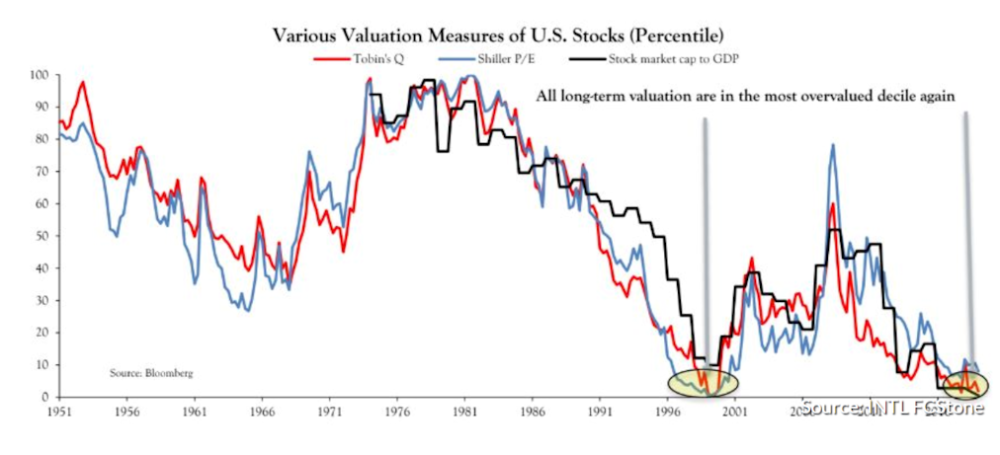 Valuation Measures of U.S. Stocks