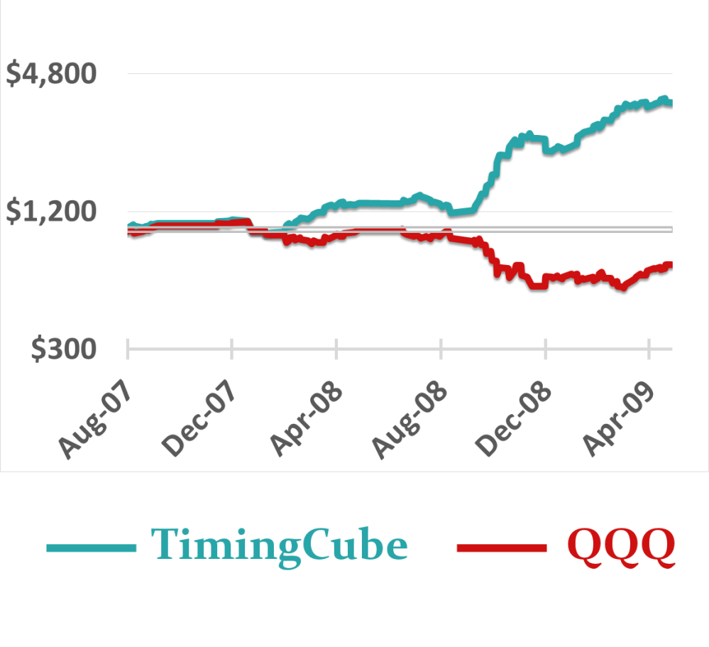 TimingCube during 2008 financial crisis