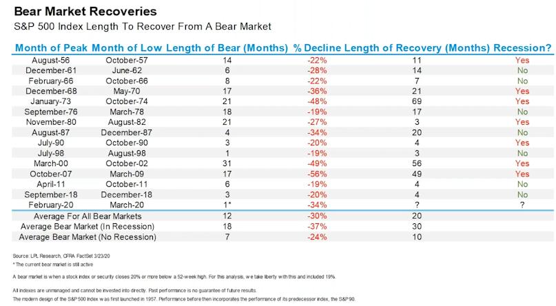 Bear Market Recoveries