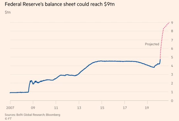 Fed's balance sheet could reach $9tn