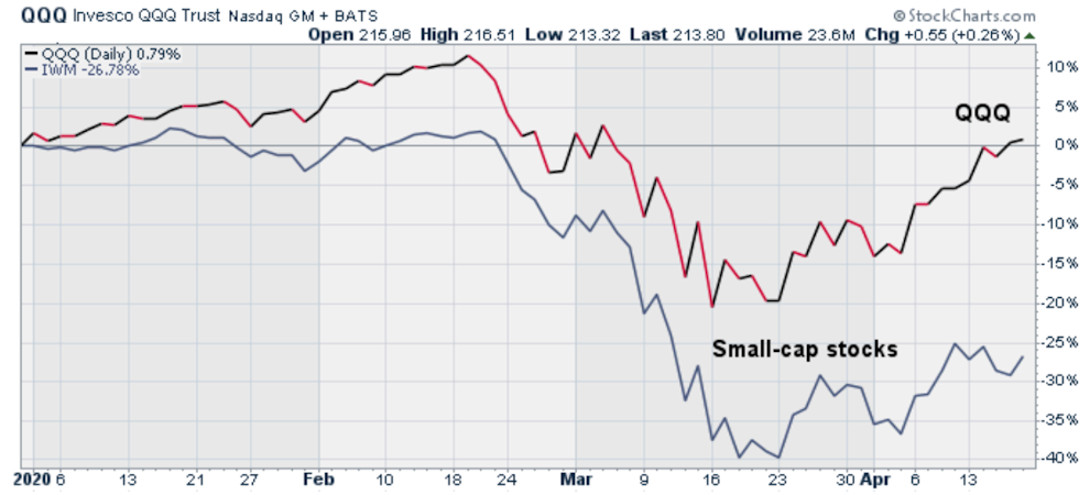 Huge difference in the year-to-date performance of the QQQ and small-cap stocks