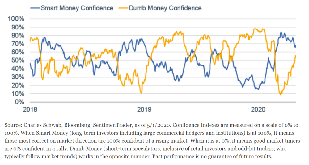 """Dumb Money"" Optimism Surging"