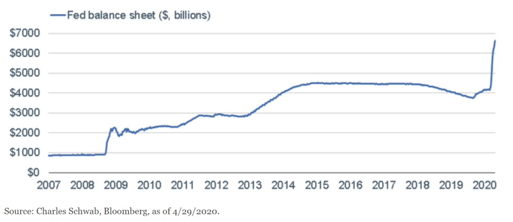 Fed's Balance Sheet Goes Parabolic