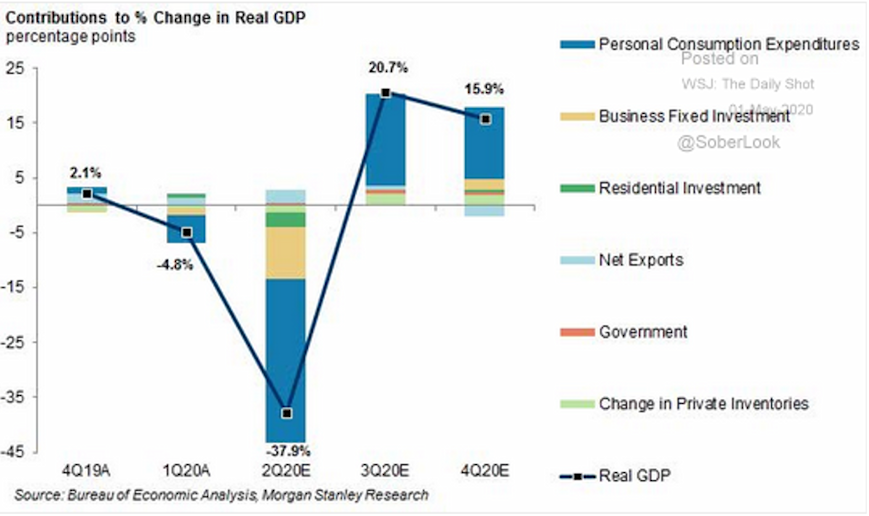 Economic Projections