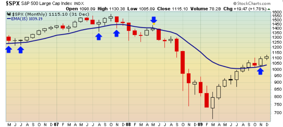 15-month moving average during 2008
