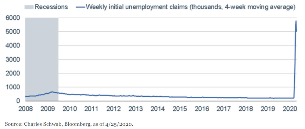 Unemployment Claims Go Parabolic