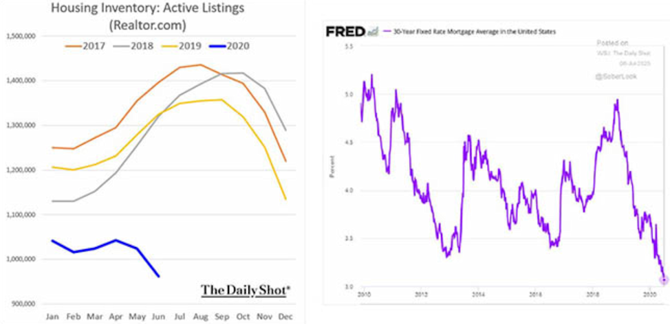 Inventories and mortgage interest rates