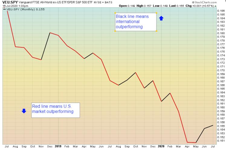 International stocks relative outperformance over the U.S. market