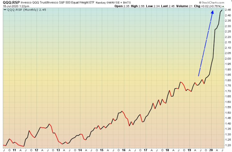 QQQ relative to the broader market