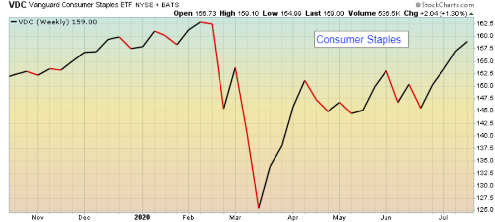 Uptrend in Consumer Staples sector