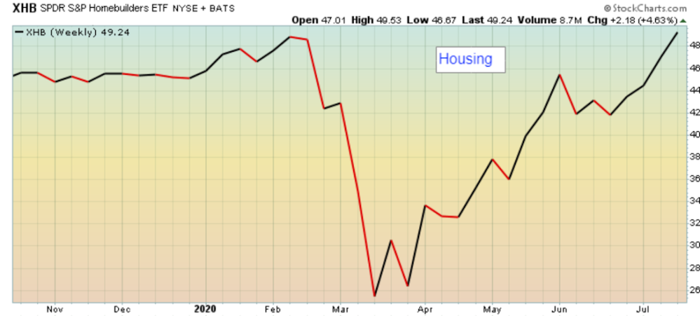 Uptrend in Home Builder sector