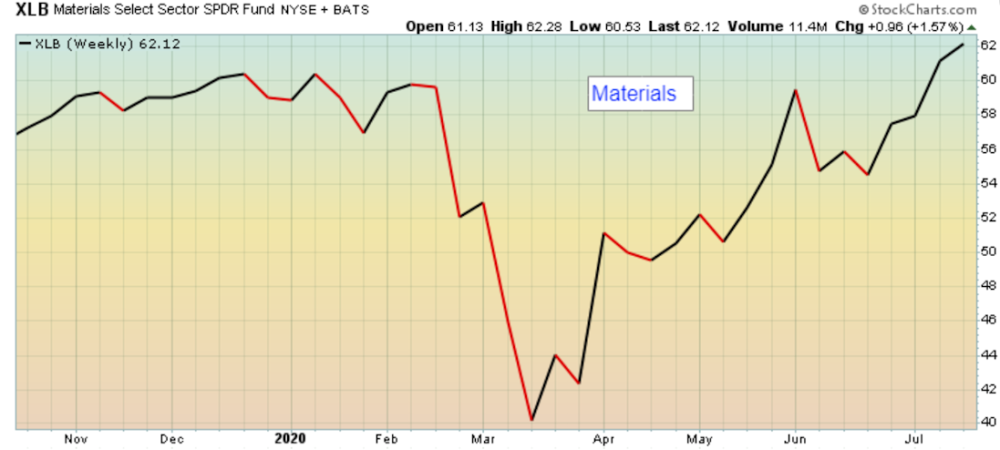 Uptrend in Materials sector